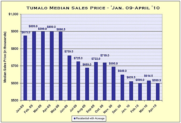 Tumalo, Oregon Real Estate Market Snapshot for April 2010