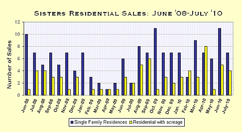 Sisters Oregon Real Estate Market Report for July 2010