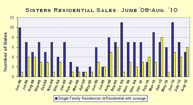 Sisters Oregon Real Estate Market Report for August 2010