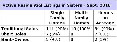 Distressed Market Update for Sisters, Oregon – Sept. 2010