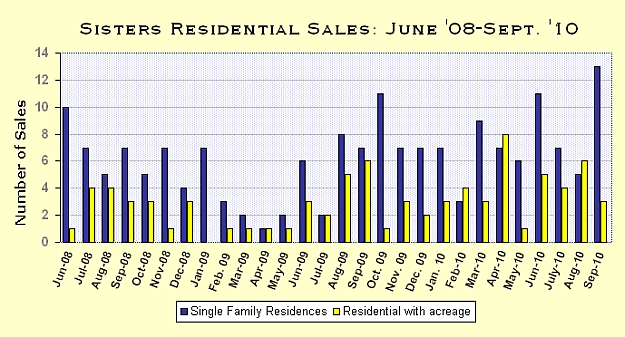 Tumalo Oregon Real Estate Market Report for September 2010