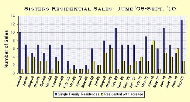 Sisters Oregon Real Estate Market Report for September 2010