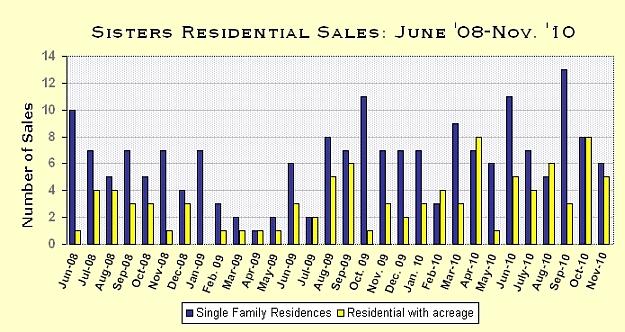 Sisters, Oregon Real Estate Market Report for November 2010