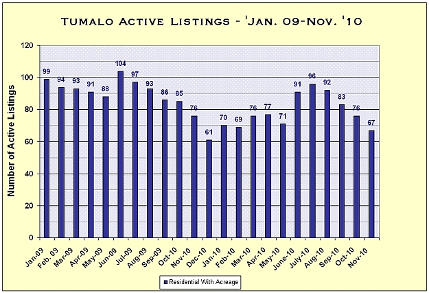 Tumalo, Oregon Real Estate Market Report for November 2010