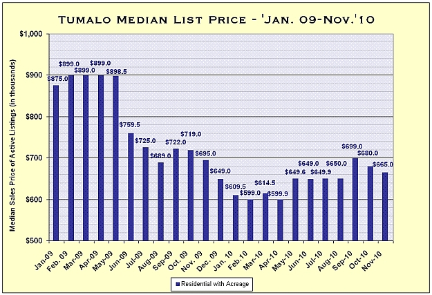 Tumalo, Oregon Real Estate Market Report for November 2010