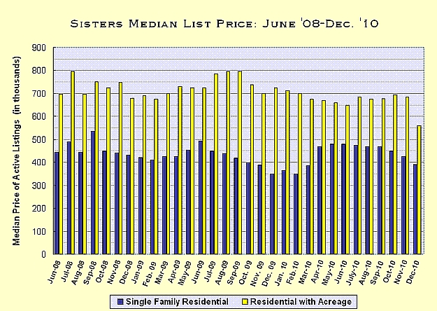 Sisters, Oregon Real Estate Market Report for December 2010
