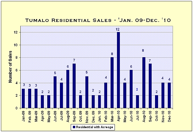 Tumalo, Oregon Real Estate Market Report for December 2010
