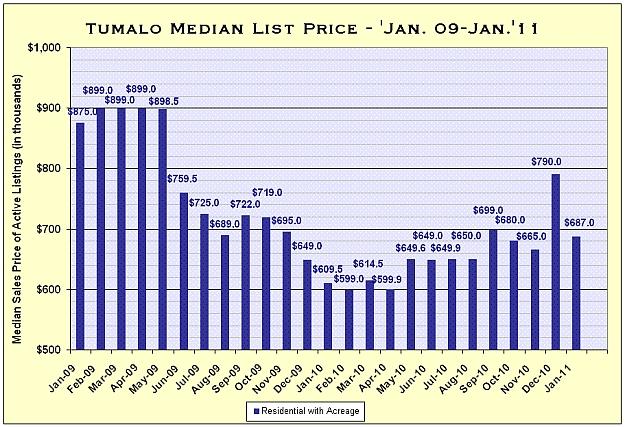 Tumalo, Oregon Real Estate Market Report for January 2011