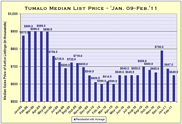 Tumalo, Oregon Real Estate Market Report for February 2011