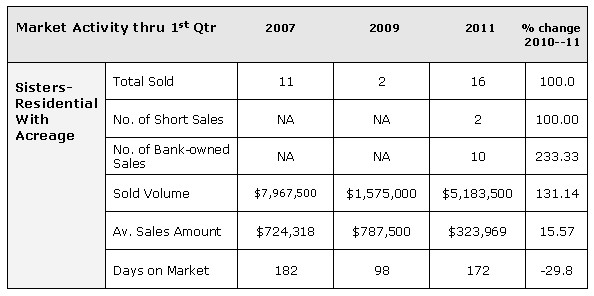 1st Quarter 2011 Real Estate Market Statistics for Central Oregon