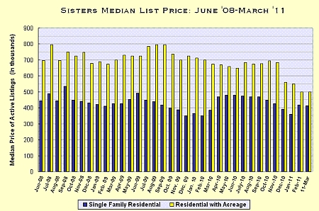 Sisters, Oregon Real Estate Market Report for March 2011