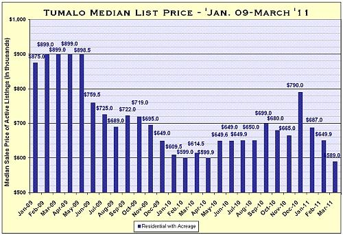 Tumalo Oregon Real Estate Market Report for March 2011
