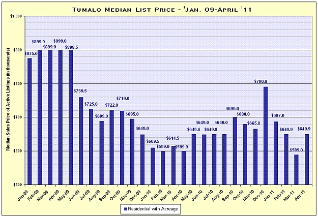 Tumalo, Oregon Real Estate Market Report for April 2011