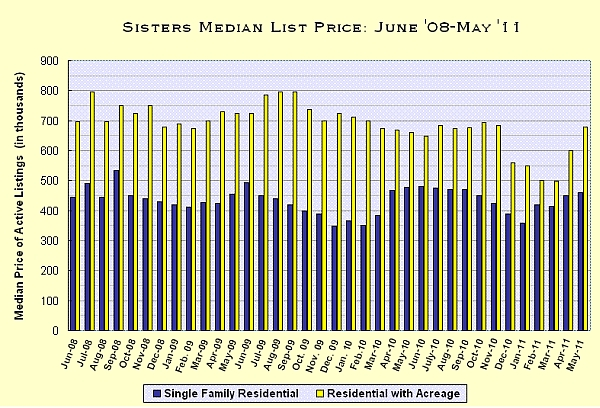 Sisters, Oregon Real Estate Market Report for May 2011