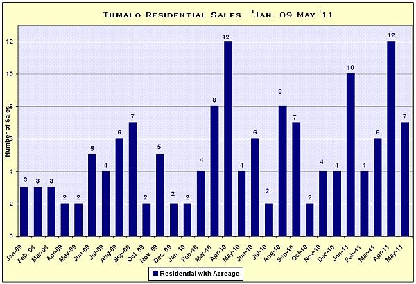 Tumalo, Oregon Real Estate Market Report for May 2011
