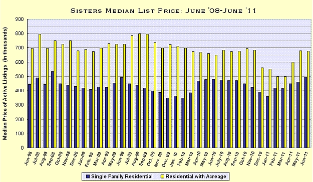 Sisters, Oregon Real Estate Market Report for June 2011
