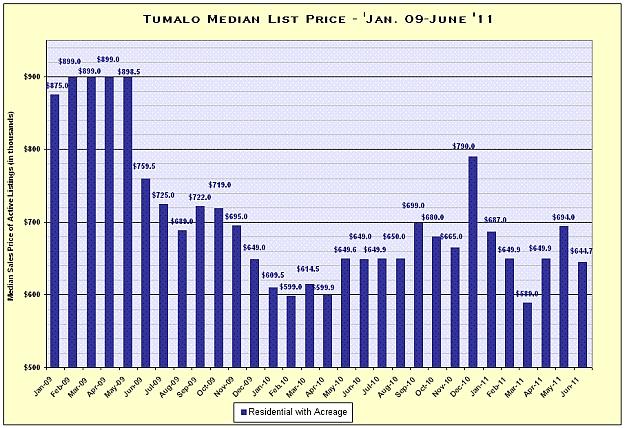 Tumalo, Oregon Real Estate Market Report for June 2011