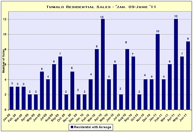 Tumalo, Oregon Real Estate Market Report for June 2011