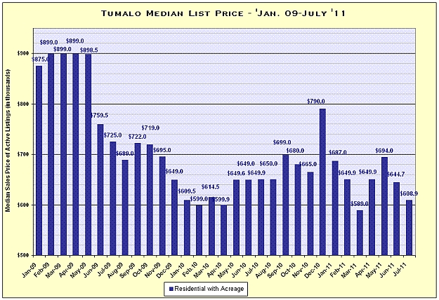 Tumalo, Oregon Real Estate Market Report for July 2011