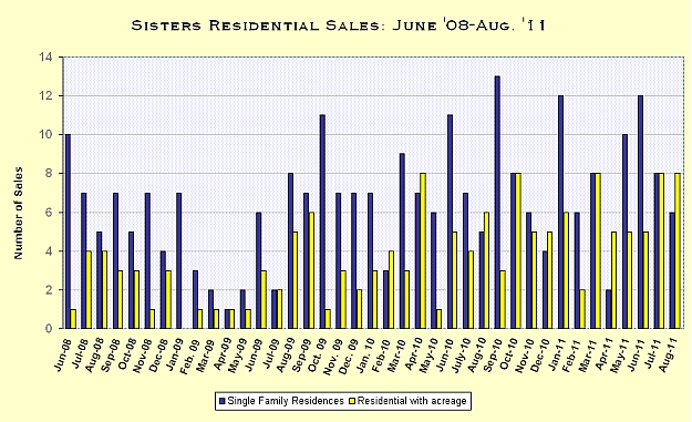 Sisters Oregon Real Estate Market Report for August 2011