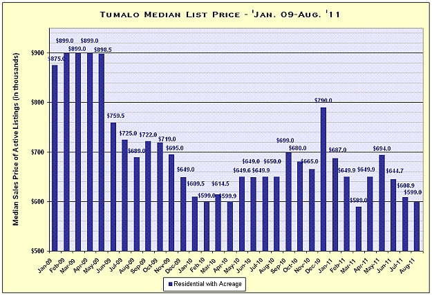 Tumalo Oregon Real Estate Market Report for August 2011