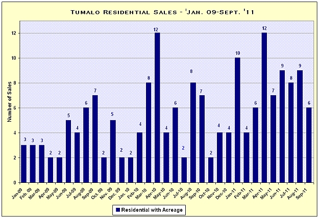 Tumalo, Oregon Real Estate Market Report for September 2011