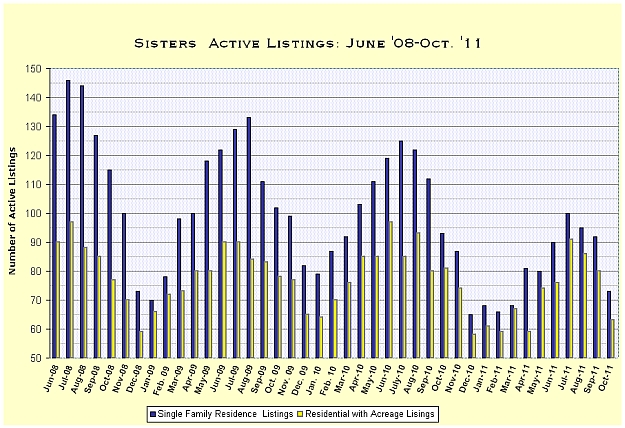 Sisters, Oregon Real Estate Market Report for October 2011