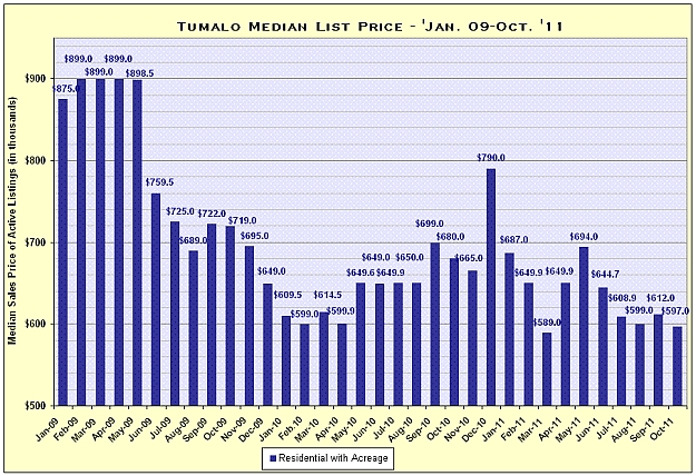 Tumalo, Oregon Real Estate Market Report for October 2011