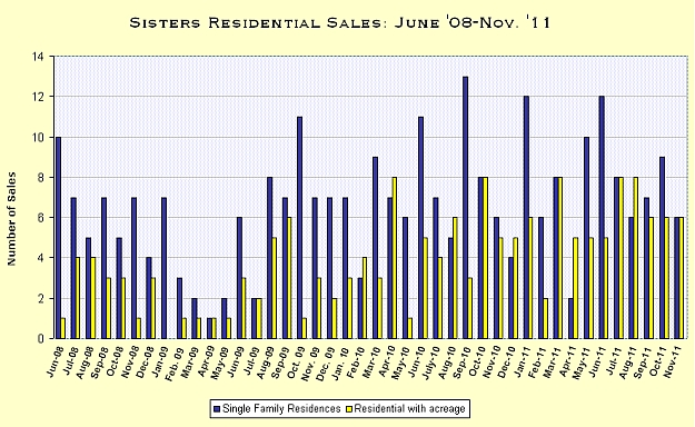 Sisters, Oregon Real Estate Market Report for November 2011