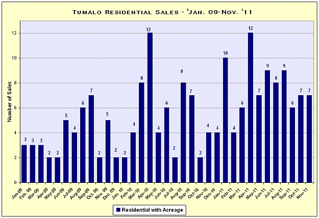Tumalo, Oregon Real Estate Market Report for November 2011