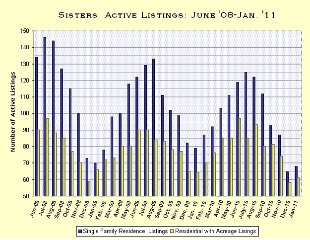 Sisters, Oregon Real Estate Market Report for December 2011