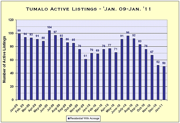 Tumalo, Oregon Real Estate Market Report for December 2011