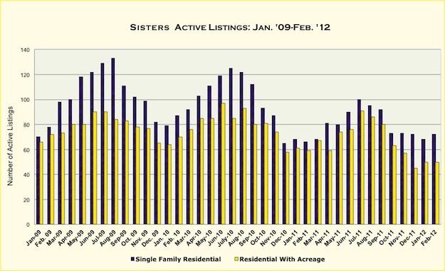 Tumalo, Oregon Real Estate Market Report for February 2012