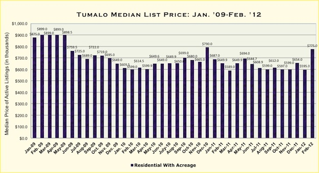 Tumalo, Oregon Real Estate Market Report for February 2012