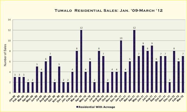 Tumalo, Oregon Real Estate Market Report for March 2012