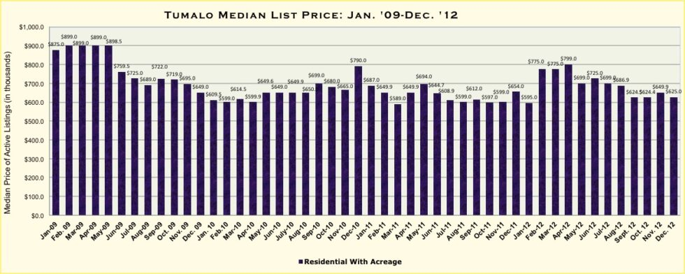 Tumalo Oregon Real Estate Market Report For December 2012