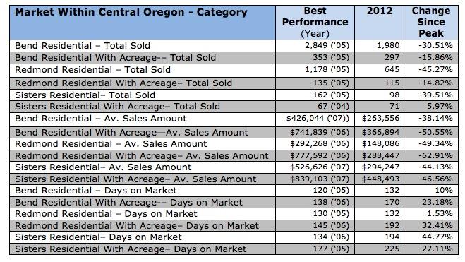 Central Oregon Real Estate Market-Peak 2012 comp