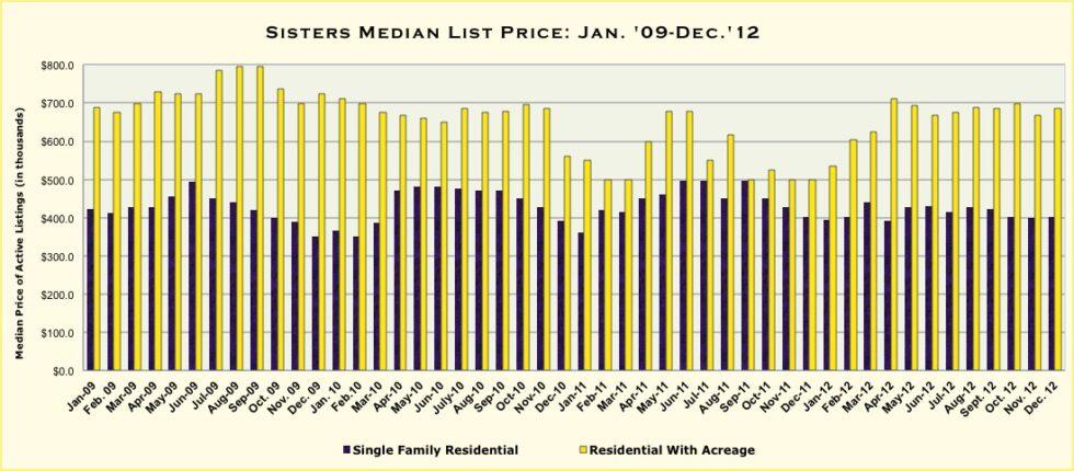 Sisters Oregon Real Estate Market Report For December 2012