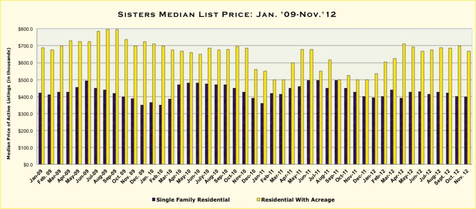 Sisters Oregon Real Estate Market Report for November 2012