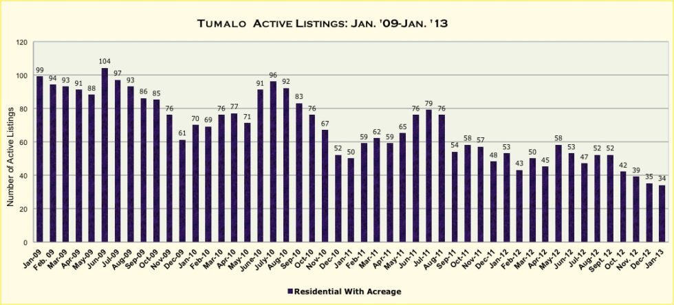 Tumalo, Oregon Real Estate Market Report For January 2013