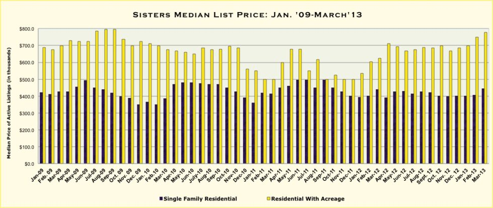 Sisters, Oregon Real Estate Market Report For March 2013