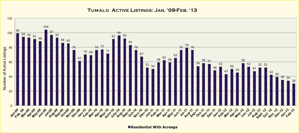 Tumalo, Oregon Real Estate Market Report For February 2013