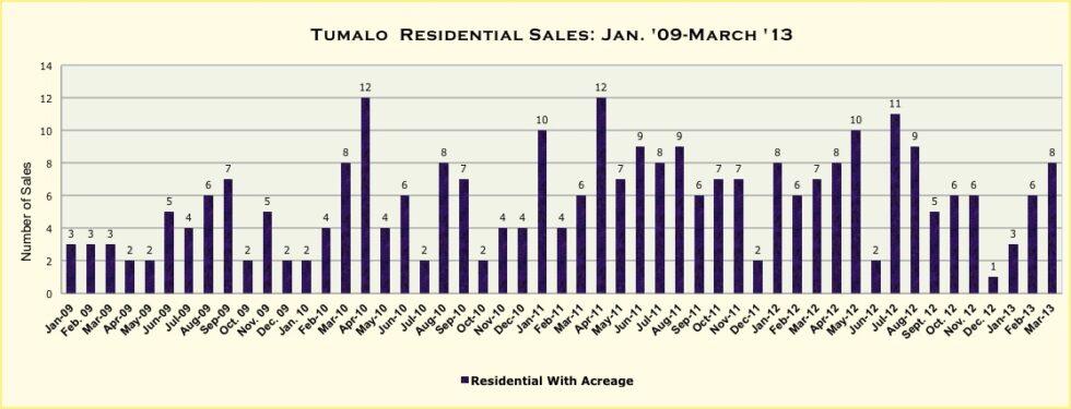 Tumalo, Oregon Real Estate Market Report For March 2013
