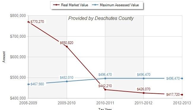 Deschutes County Property Tax Graph
