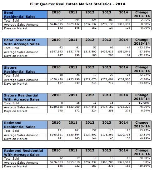 Central Oregon Real Estate Market Trends for 2014-1st quarter