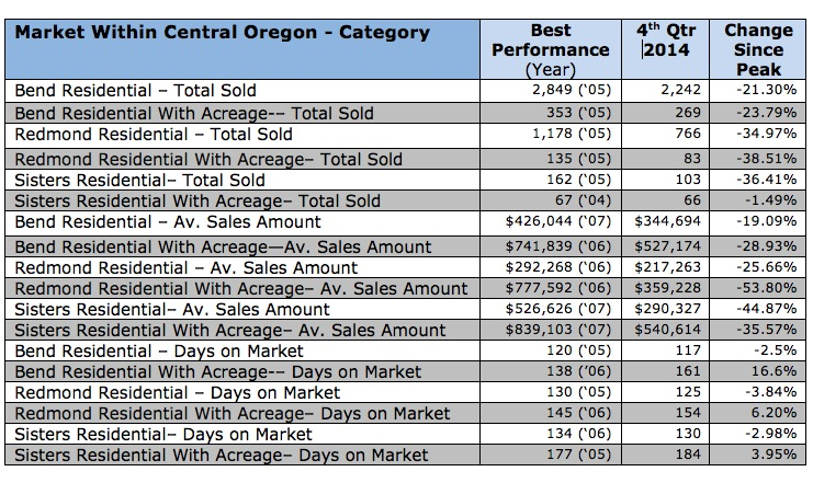 4th Quarter 2014 Real Estate Market Statistics for Central Oregon