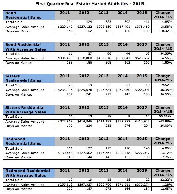 First Quarter Real Estate Market Report for Central Oregon