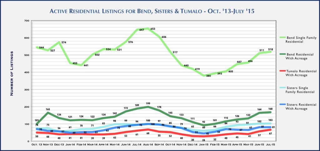 Central Oregon Real Estate Market Report for July 2015