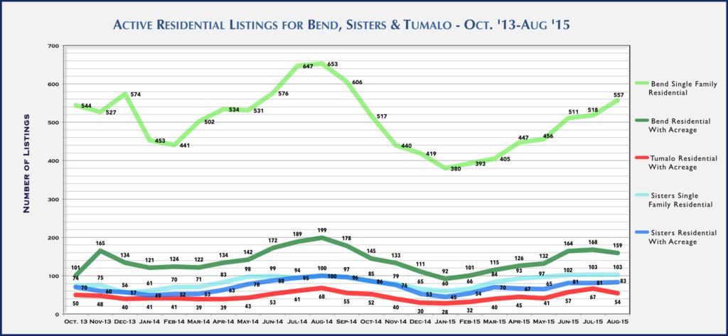 Central Oregon Real Estate Market Report for August 2015