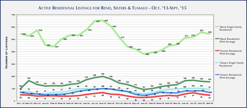 Central Oregon Real Estate Market Report for September 2015